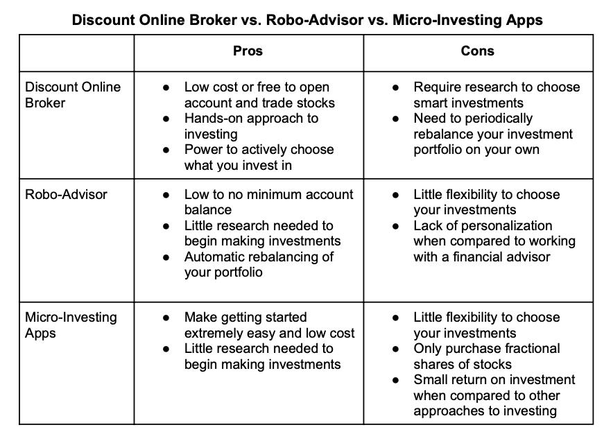 Discount Online Broker vs. Robo-Advisor vs. Micro-Investing Apps